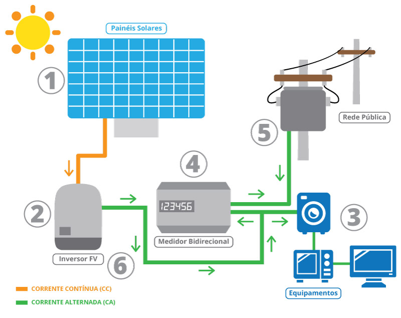 230a996a3a8 Energia solar como funciona  tudo o que você precisa!